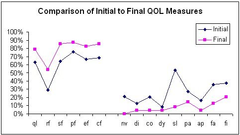 Figure 1. Global health status/QOL (ql), the functional scales (rf, sf, pf, ef, cf), the symptom scales (nv, pa, fa) and a single items (di, co, dy, sl, ap, fi) for the study participants comparing pre-treatment with completion questionnaires. Hypnosis results from cancer trials.